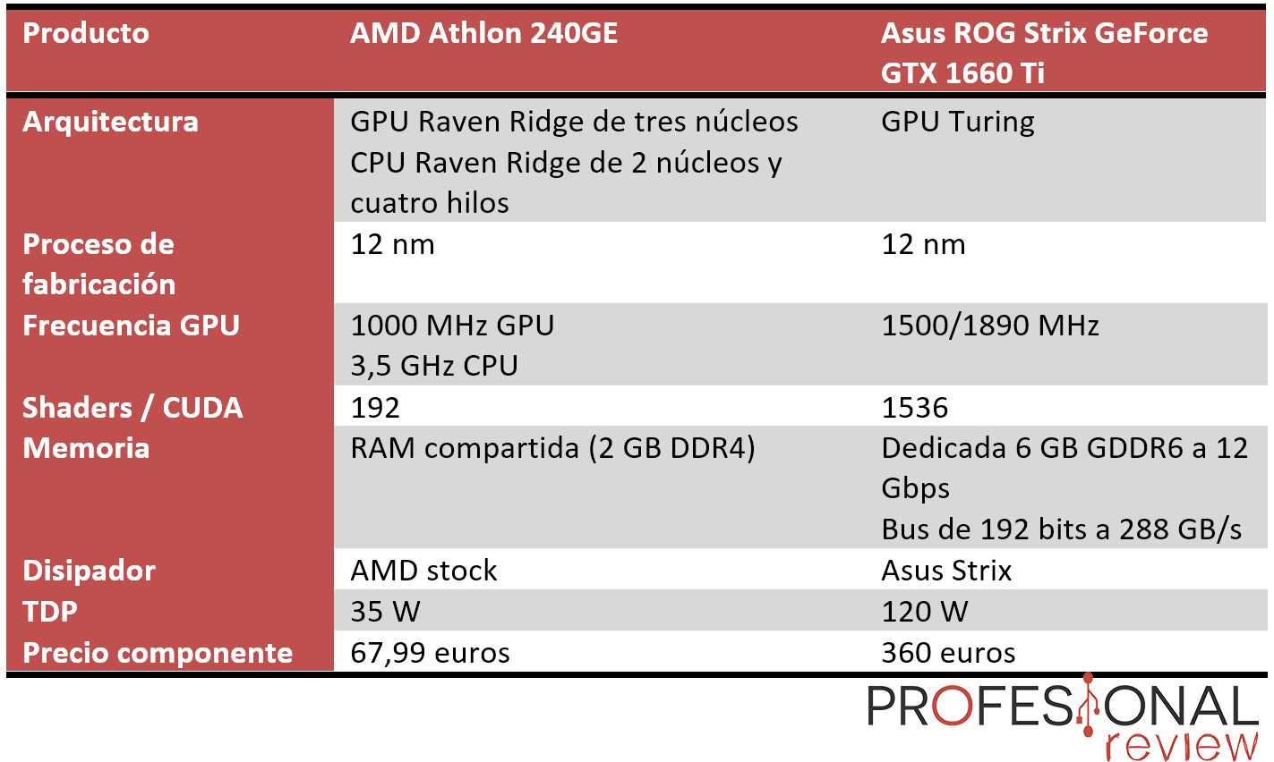AMD Athlon 220/240GE con tarjeta gráfica dedicada