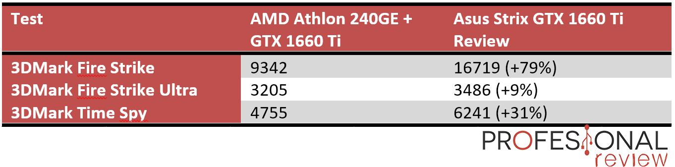 AMD Athlon 220/240GE con tarjeta gráfica dedicada benchmarks