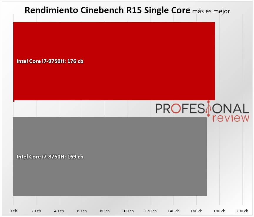 Intel Core i7-9750H vs Intel Core i7-8750H benchmark