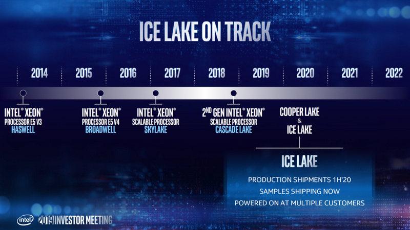 Ice Lake-SP