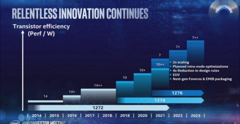 Photo of Intel confirma sus productos en 10nm y el salto hacia los 7nm en 2021