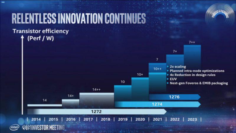 Ruta tras la 10ª Generación de Intel