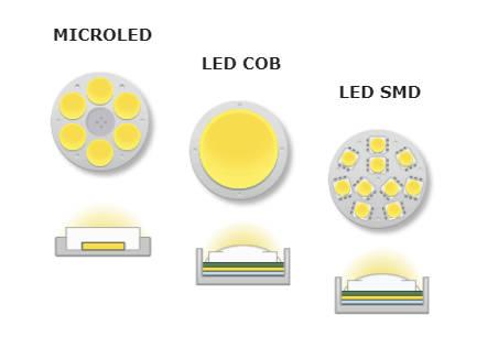 Tipos de LEDs