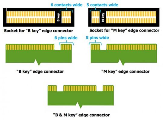 M.2 SSD ranuras