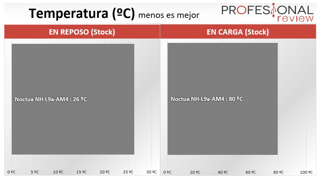 Noctua NH-L9a-AM4 temperaturas
