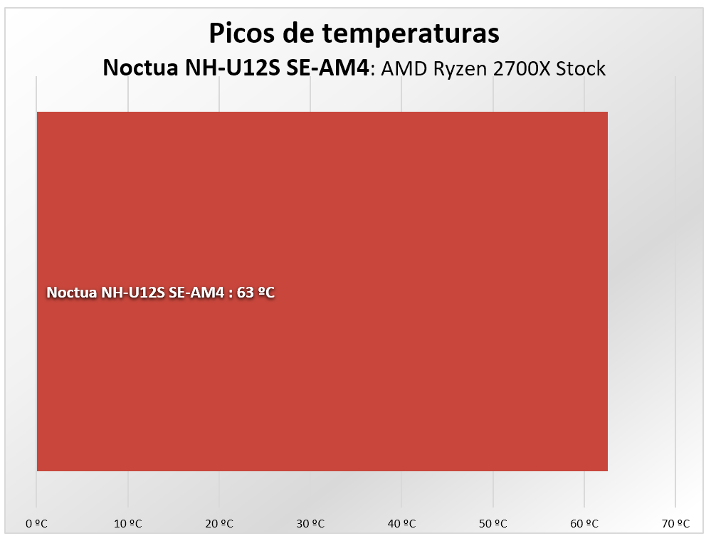 Noctua NH-U12S SE-AM4 temperaturas