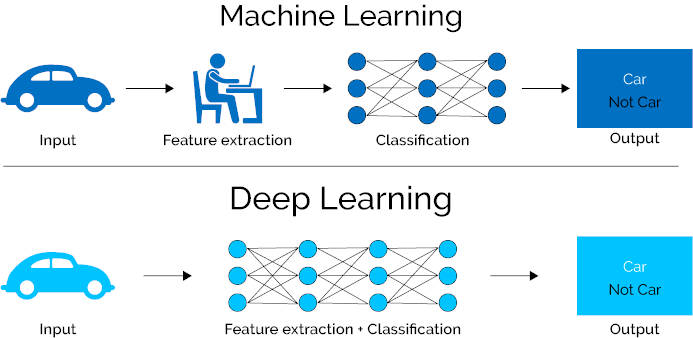Machine y Deep Learning