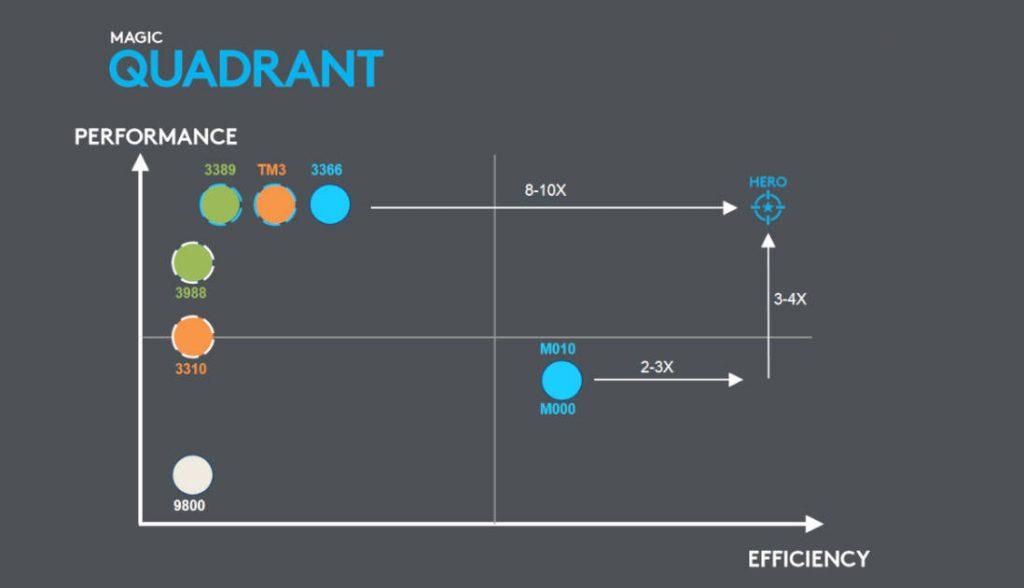 Gráfica eficiencia/rendimiento Hero