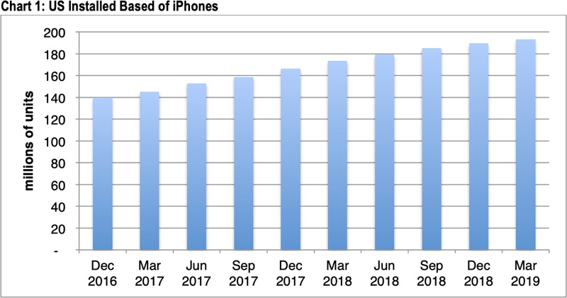 Decrece la base de usuarios de iPhone