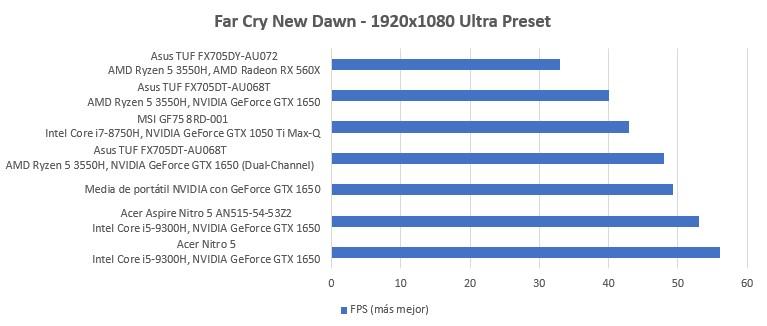 AMD Ryzen 5 3550H vs Intel i5-8300H: duelo de CPUs para