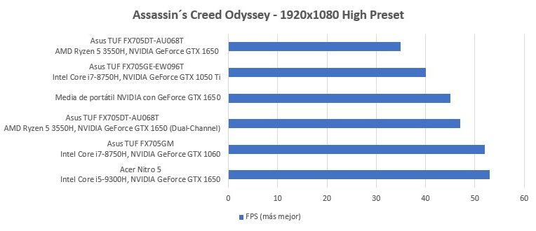 Amd Ryzen 5 3550h Vs Intel I5 8300h Duelo De Cpus Para Portatiles