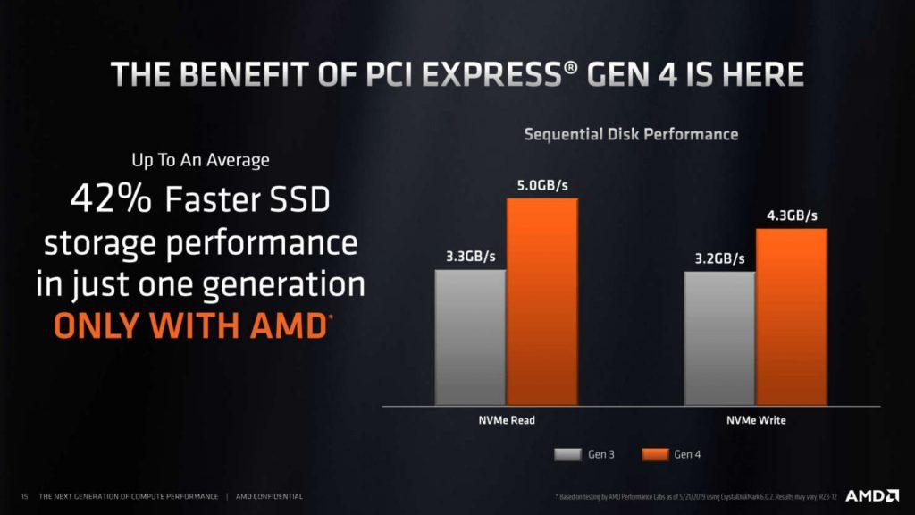 Comparación PCIe Gen 3 vs Gen 4