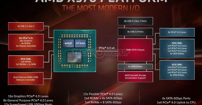 Photo of AMD X570 soportará hasta 12 puertos SATA y 16 pistas PCIe 4.0