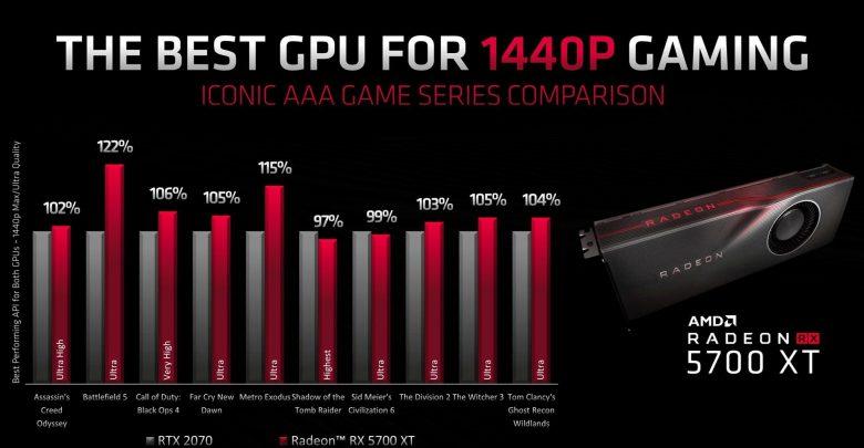 Photo of AMD muestra la superioridad de RX 5700XT frente a la RTX 2070