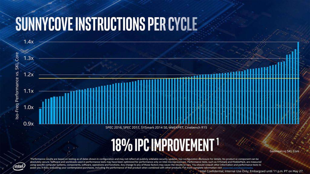 Mejora de Intel Ice Lake