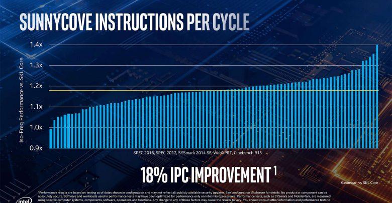 """Photo of Intel Ice Lake, hasta un 40% de mejora de IPC sobre """"Skylake"""""""