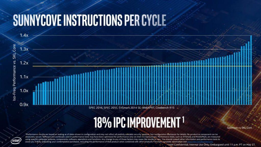 La próximas generaciones de Intel