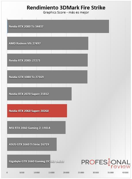 Nvidia RTX 2060 Super benchmark