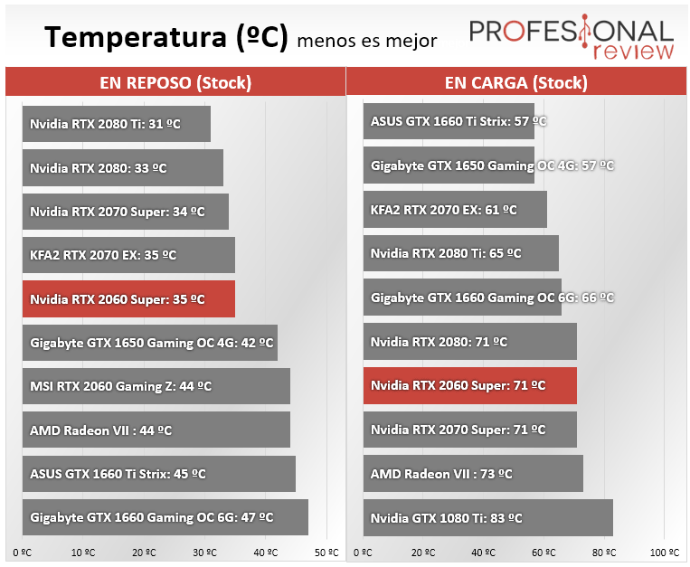 Nvidia RTX 2060 Super temperatura