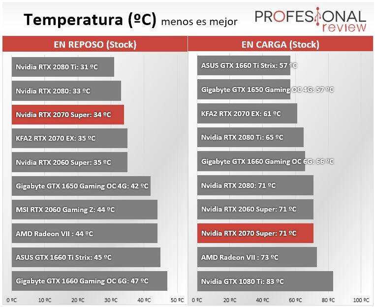 Nvidia RTX 2070 Super temperatura