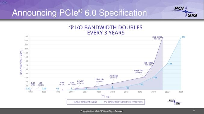 PCIe Gen 4