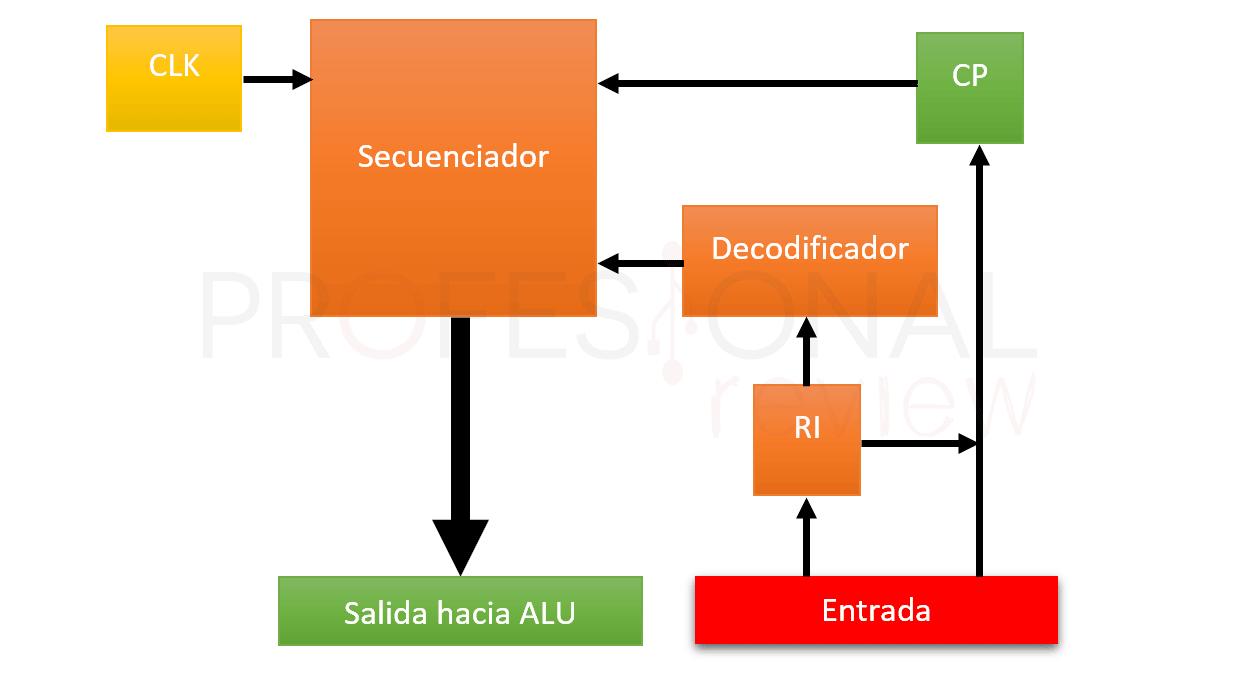 Partes de un procesador UC