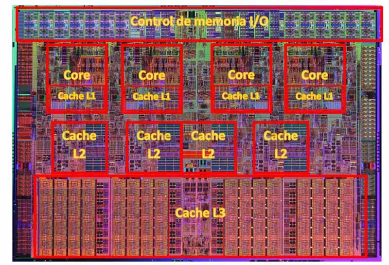 Partes de un procesador