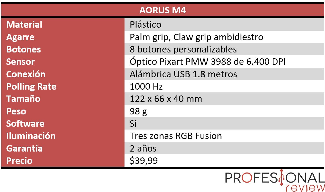 AORUS M4 características