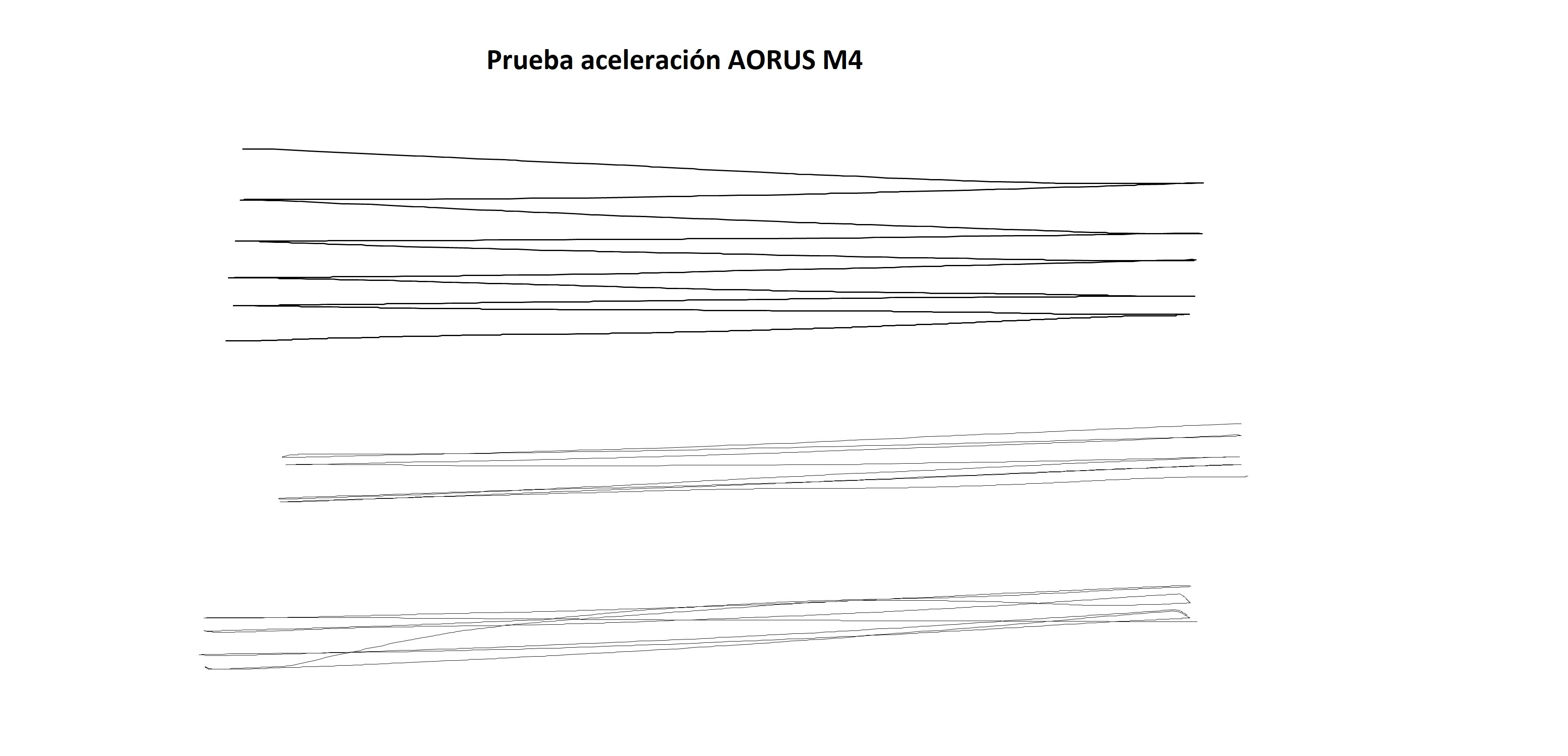 AORUS M4 aceleración