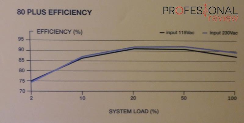 Corsair RM850 eficiencia