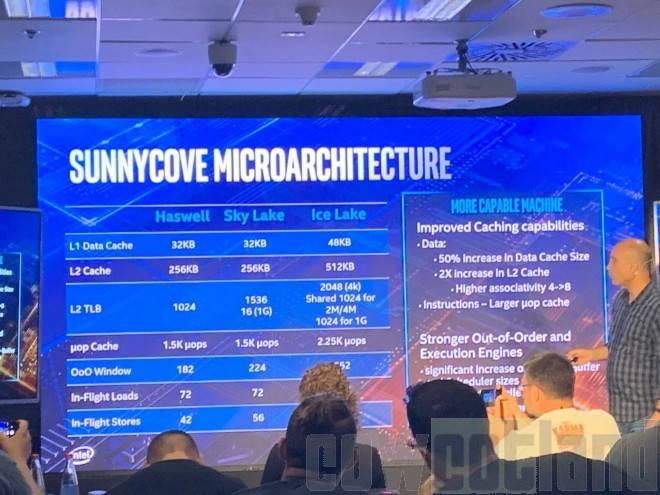 Micro-arquitectura Sunny Cove