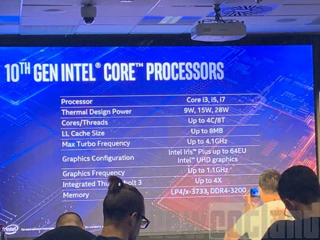 Características de los Intel Ice Lake