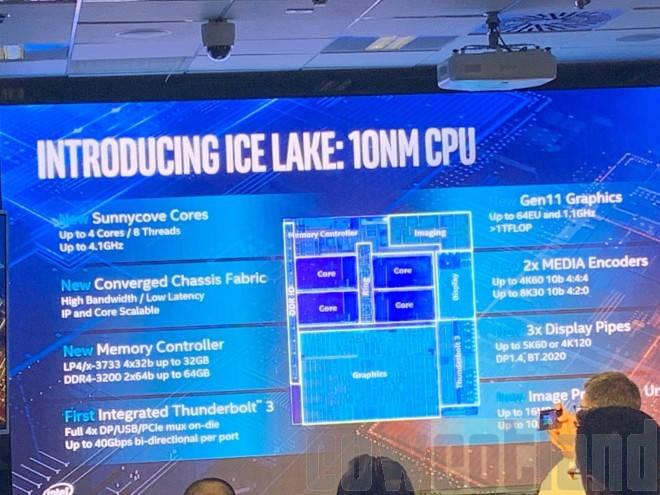 Procesadores Intel Ice Lake