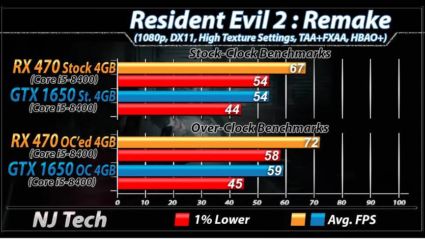 Nvidia GTX 1650 vs AMD RX 470