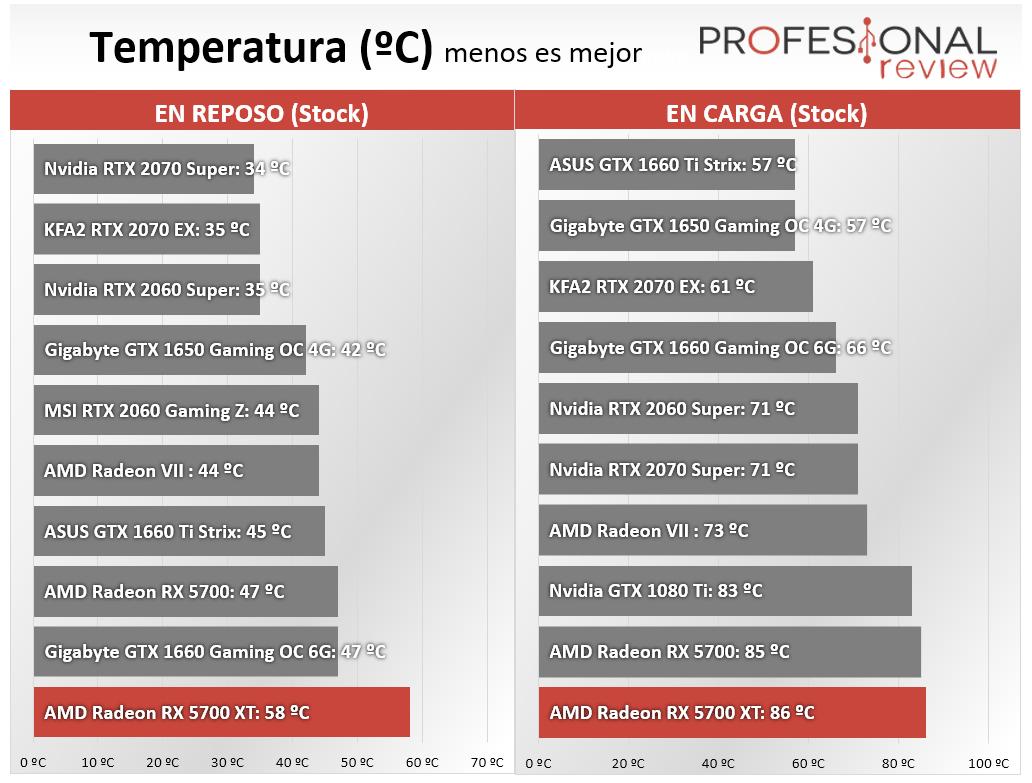AMD Radeon RX 5700 XT Temperaturas