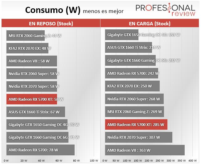 AMD Radeon RX 5700 XT Consumo