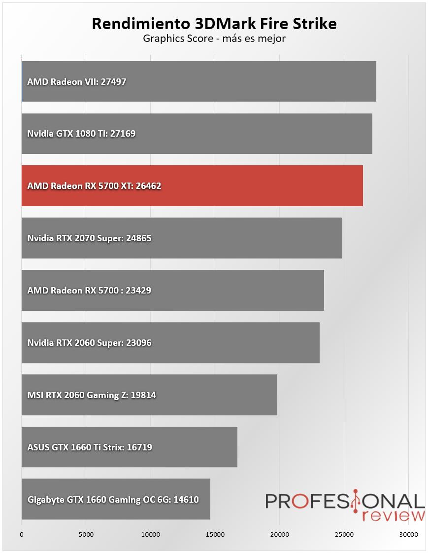 AMD Radeon RX 5700 XT Benchmark
