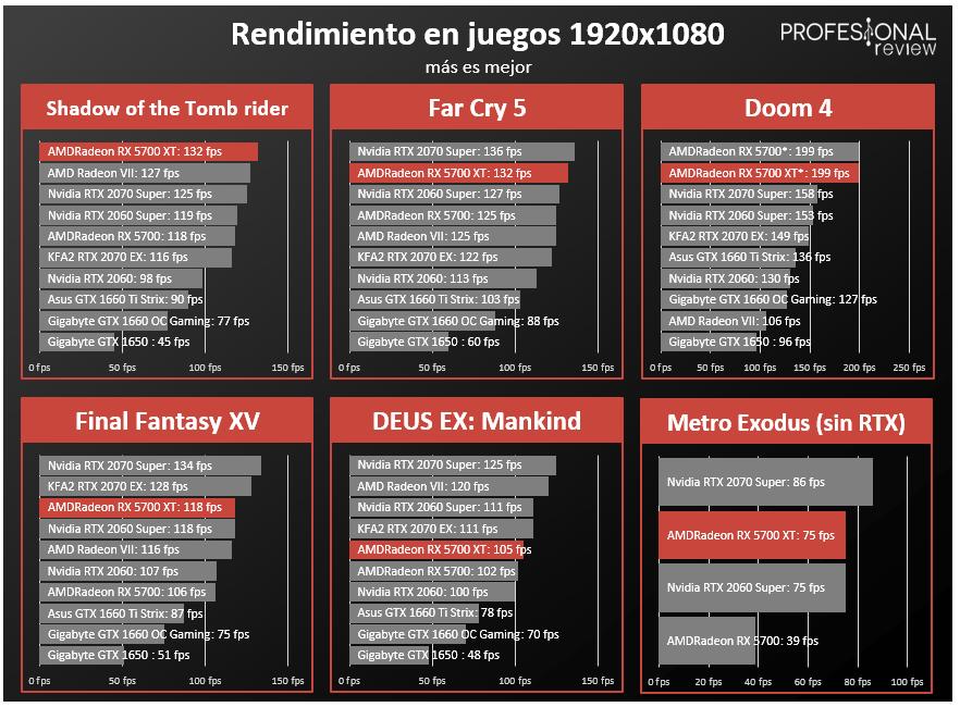 AMD Radeon RX 5700 XT FPS