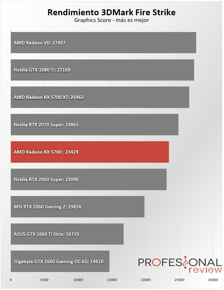 AMD Radeon RX 5700 Benchmark