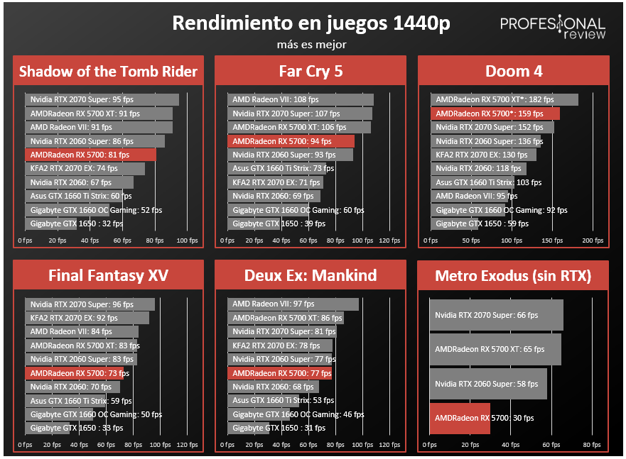 AMD Radeon RX 5700 FPS
