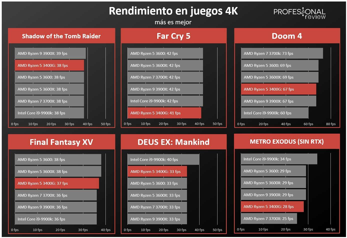 AMD Ryzen 5 3400G FPS GPU