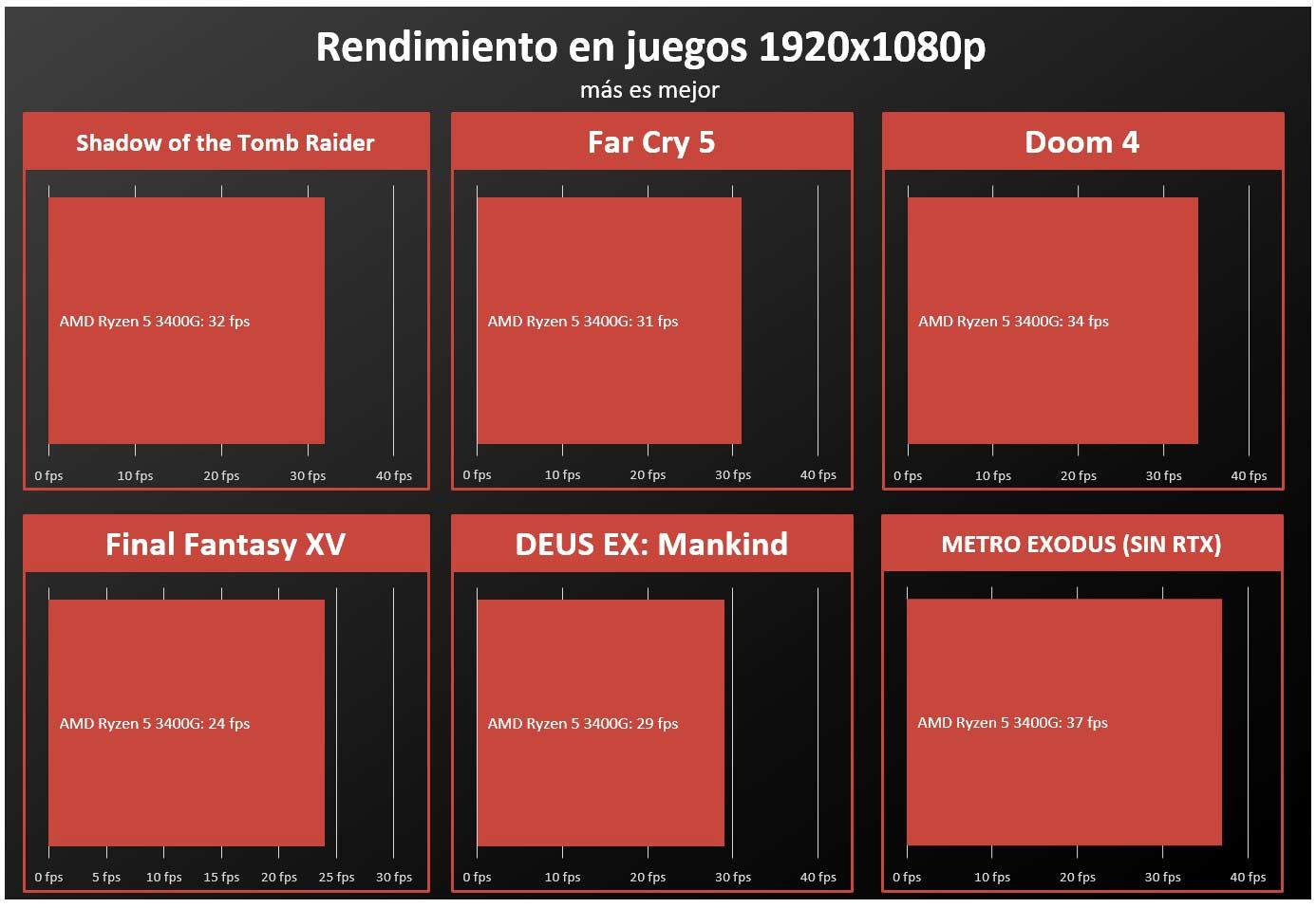 AMD Ryzen 5 3400G FPS APU