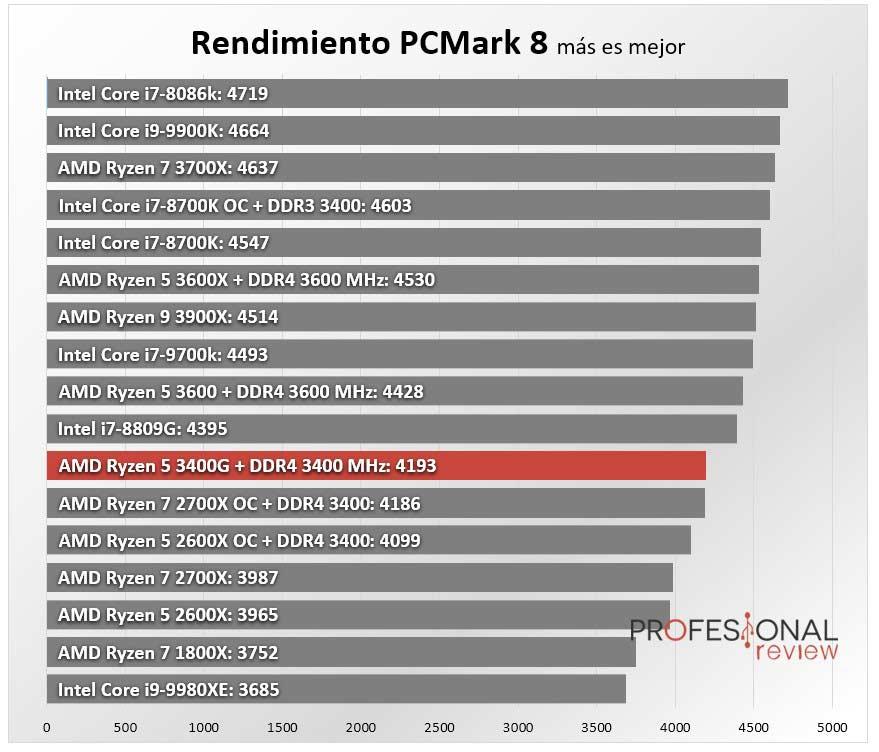 AMD Ryzen 5 3400G Benchmark