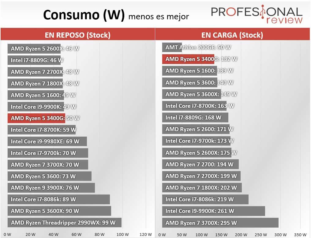 AMD Ryzen 5 3400G Consumo
