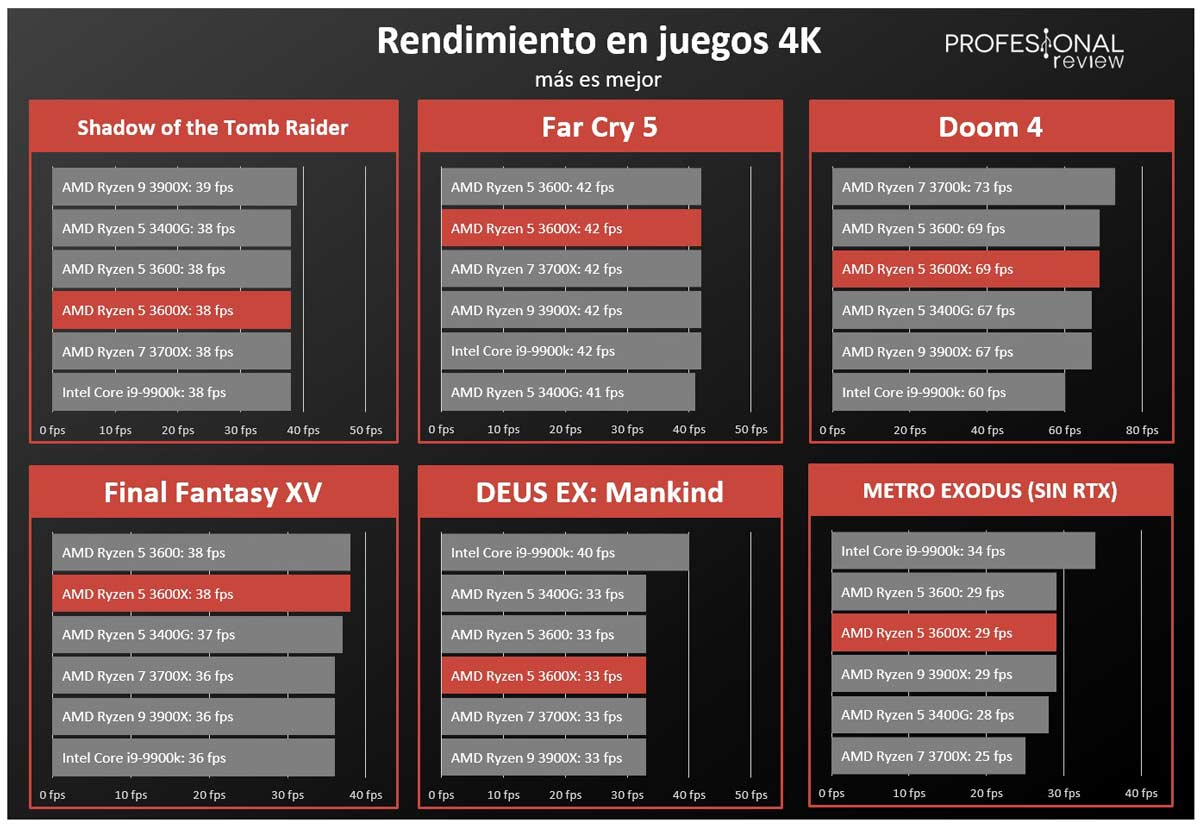 AMD Ryzen 5 3600X FPS