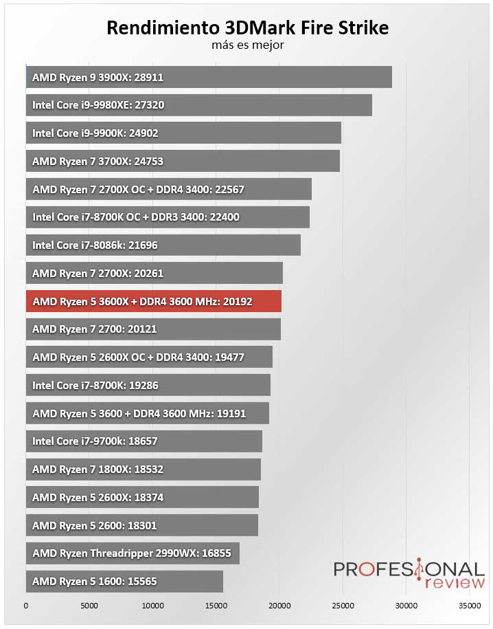AMD Ryzen 5 3600X Benchmark