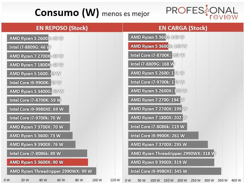 AMD Ryzen 5 3600X Consumo