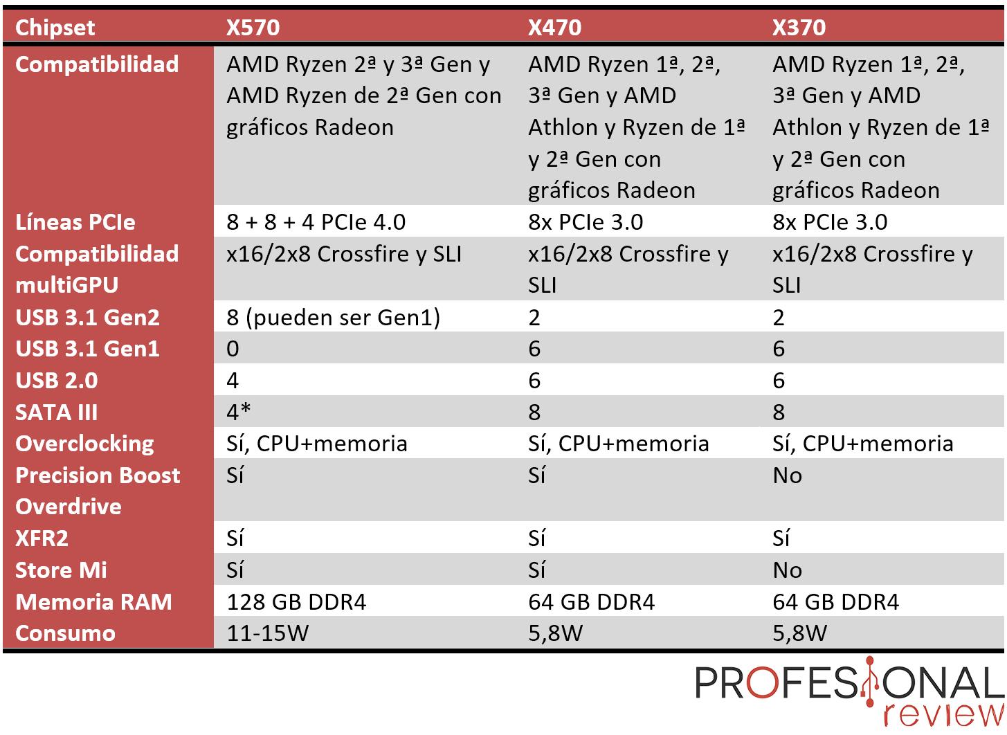 AMD X570 vs X470 vs X370: diferencias entre los chipsets