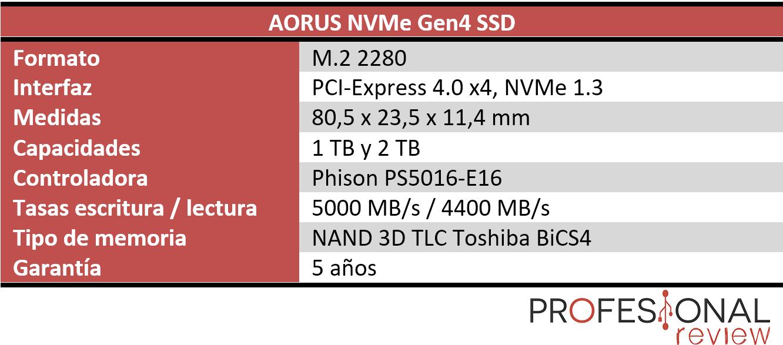 AORUS NVMe Gen4 SSD Características