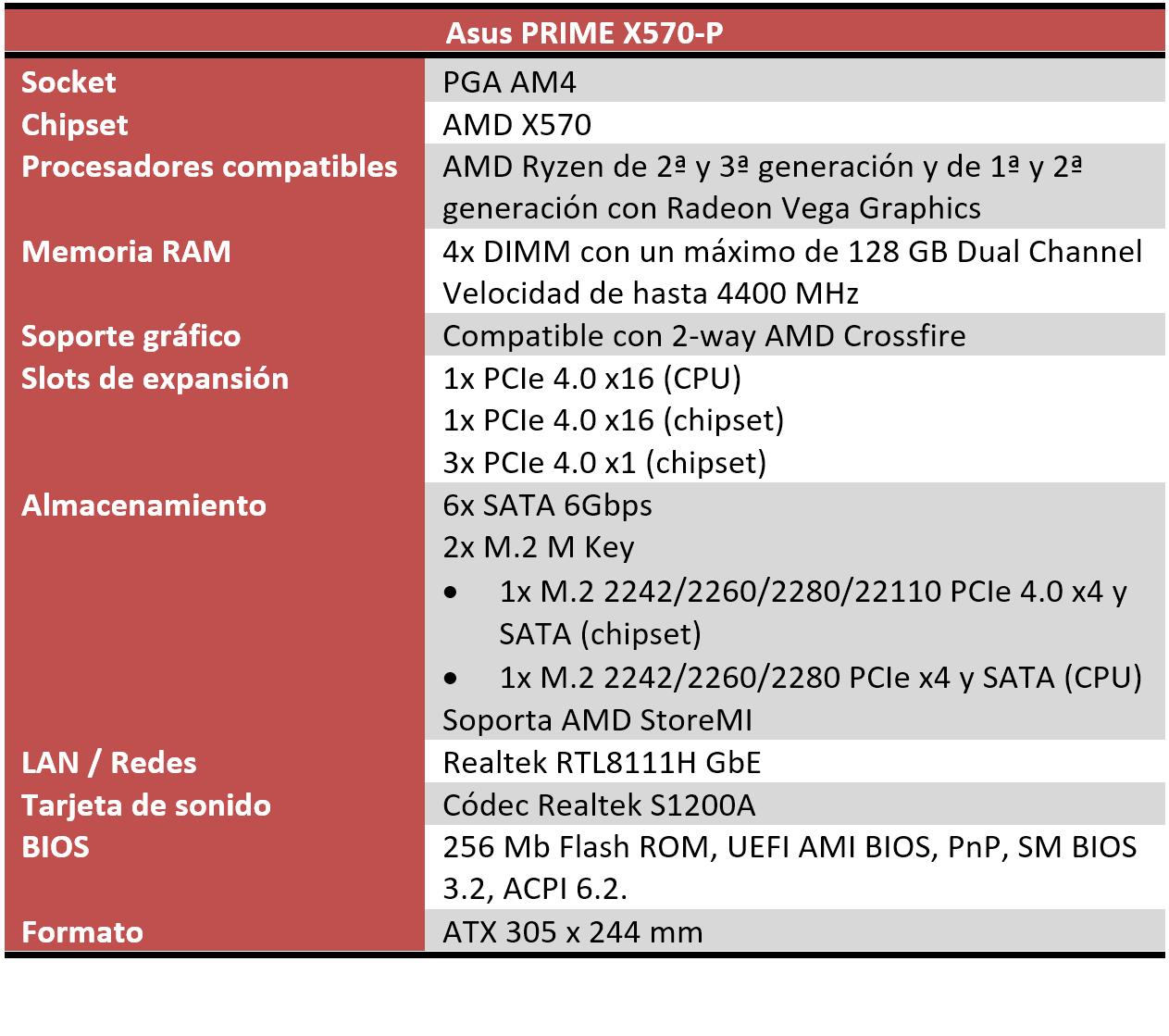 Asus PRIME X570-P características